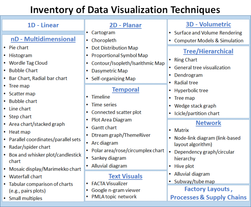 Inventory Data Visualtion