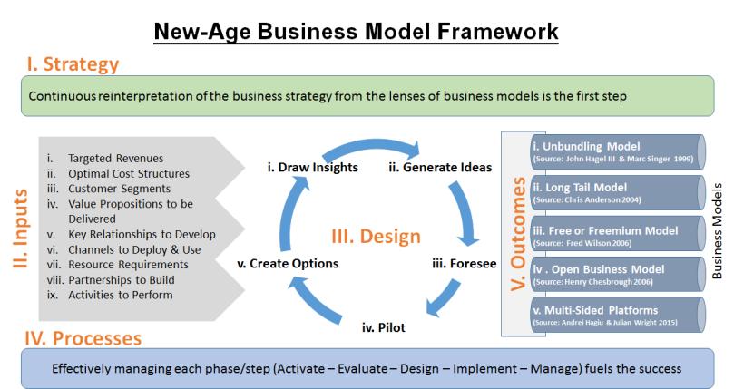 business-model